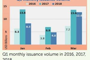 Green bond issuance nears USD 26bn prelim in Q1